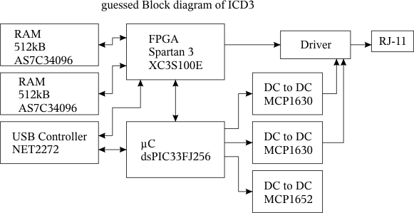 ICD3 guessed block diagramm