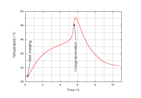 Diagram of the temperature during chaging process